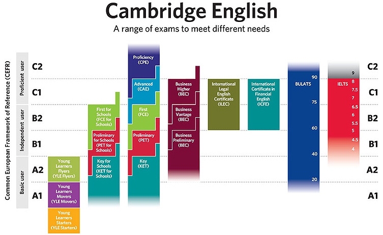 cambridge_english_exam_range